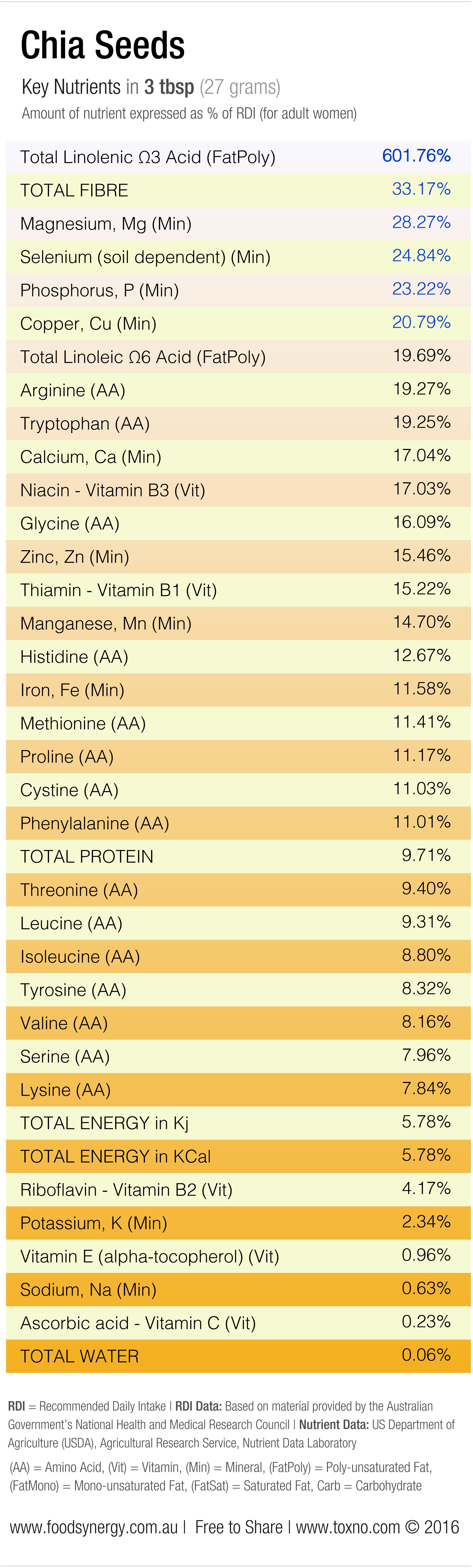 Chia-Seed-Nutrients1