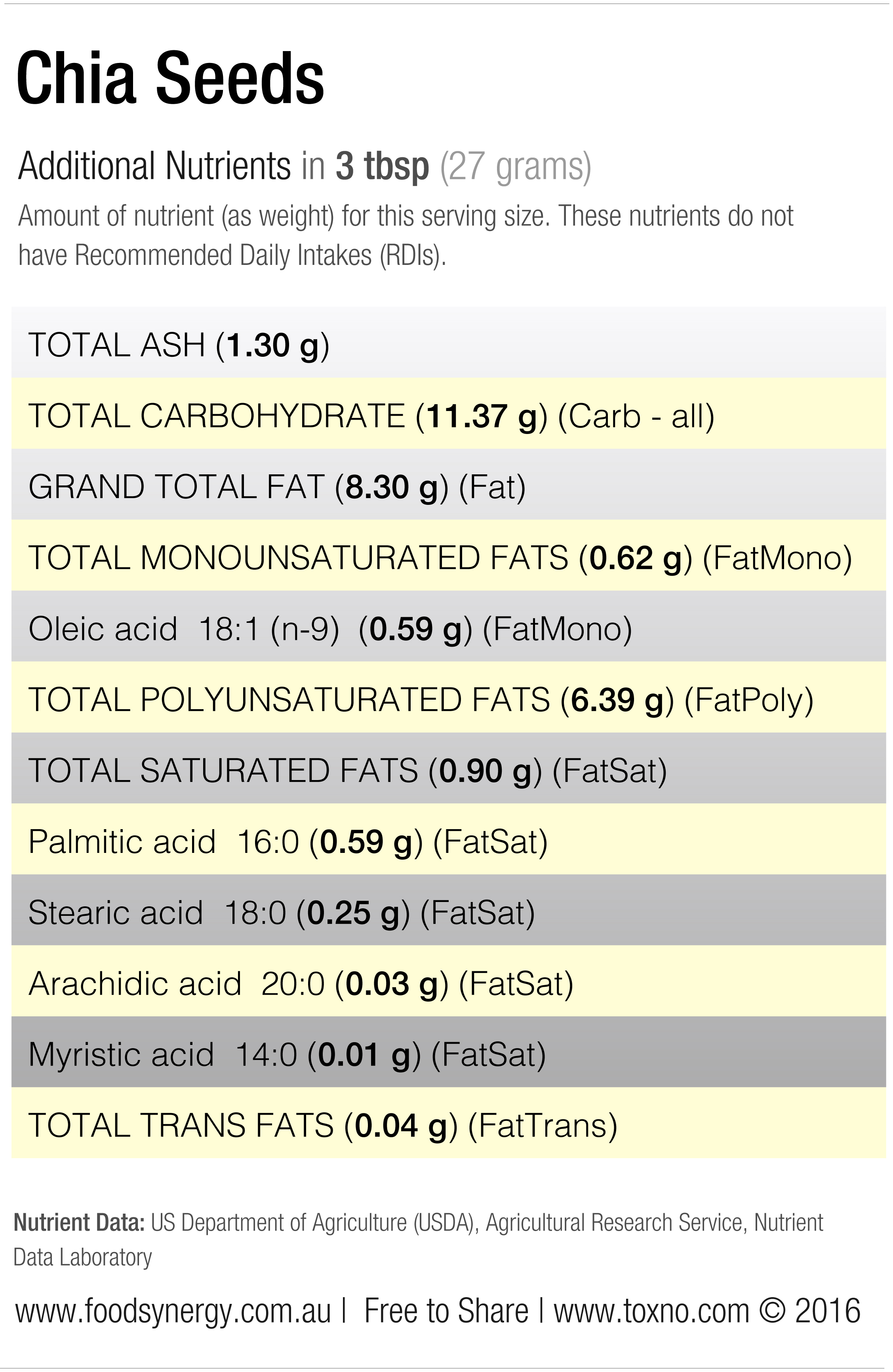 Chia-Seed-Nutrients2