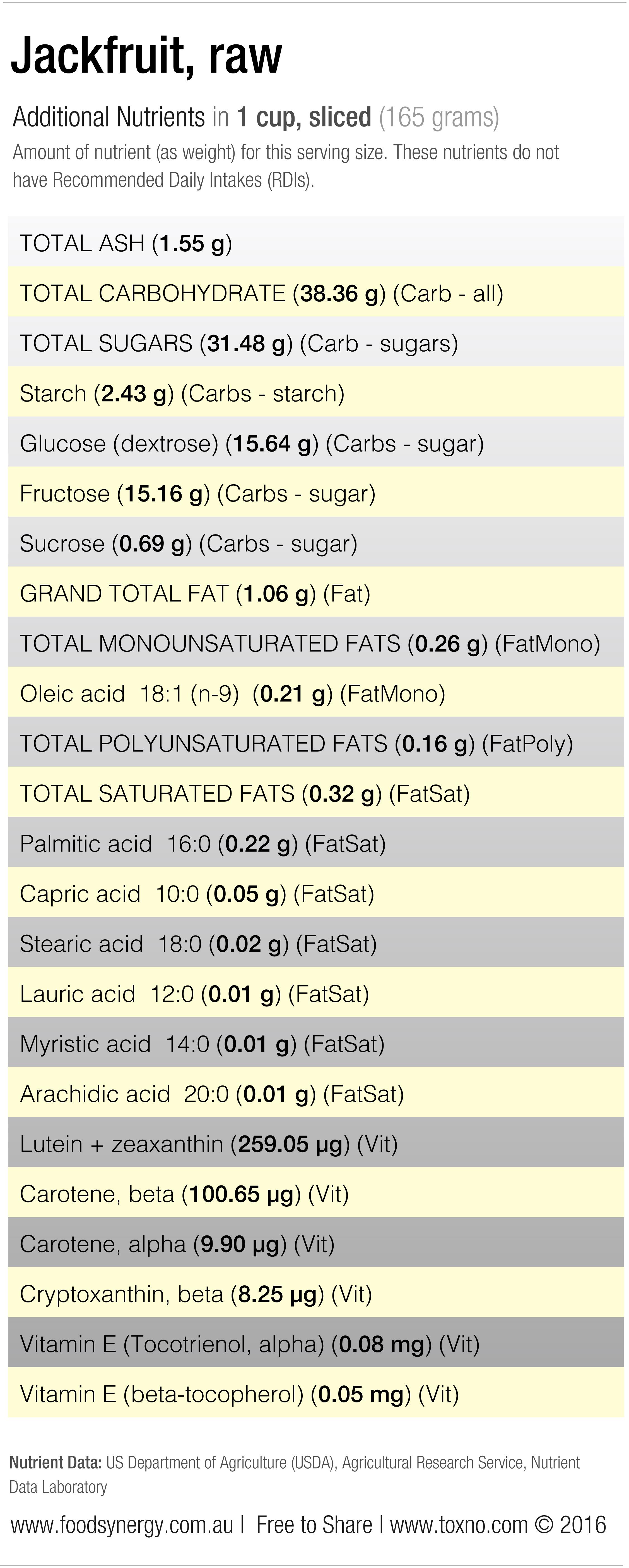Jackfruit Nutrients 2 © Toxno